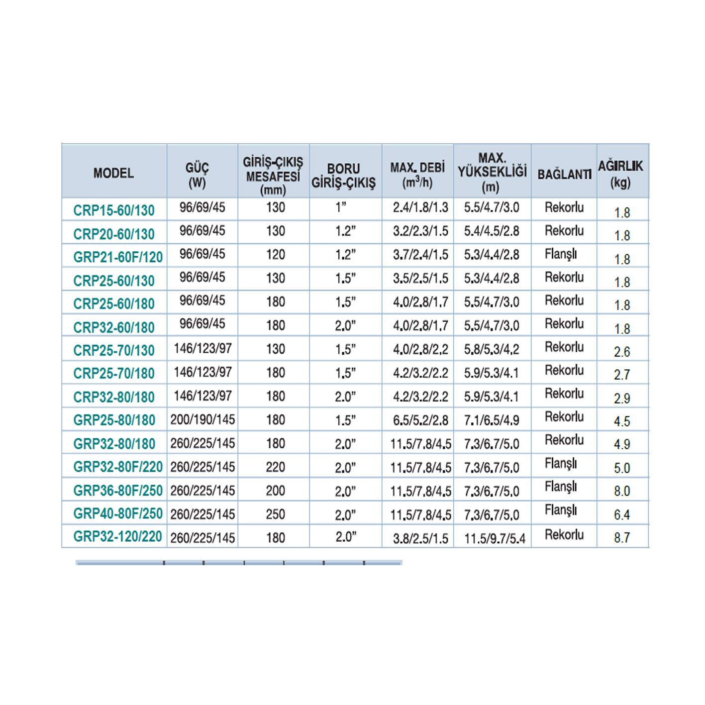 Momentum CRP 25-60/130 Devirdaim Pompası